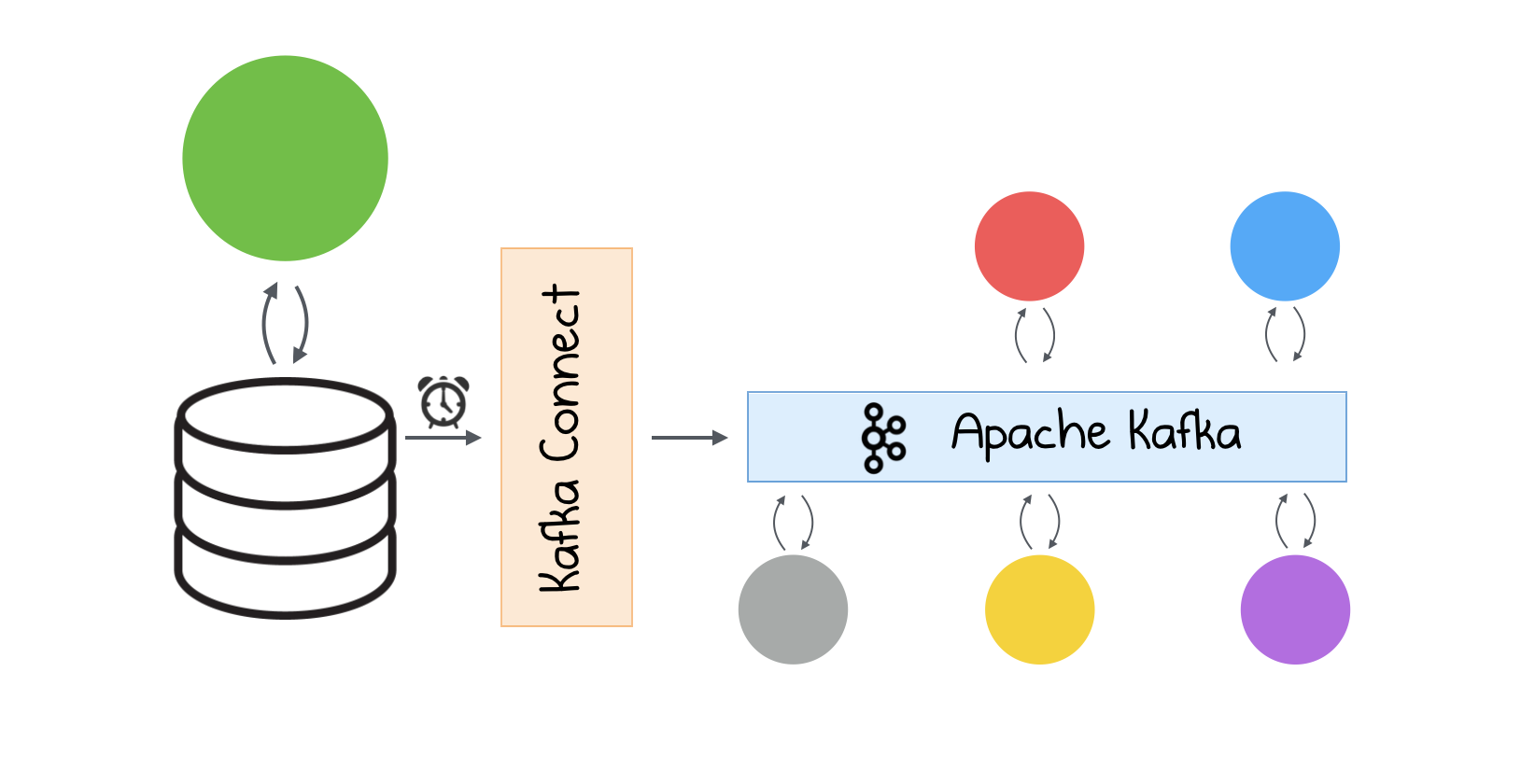 Microservices interaction at scale using Apache Kafka